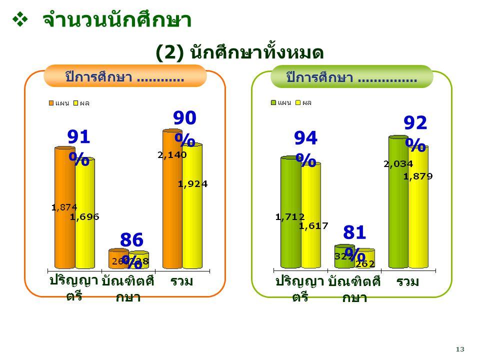 จำนวนนักศึกษา (2) นักศึกษาทั้งหมด 90% 92% 91% 94% 81% 86%