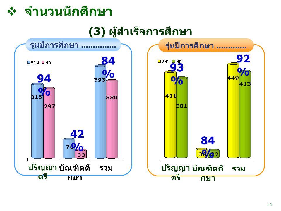 จำนวนนักศึกษา (3) ผู้สำเร็จการศึกษา 92% 84% 93% 94% 42% 84%
