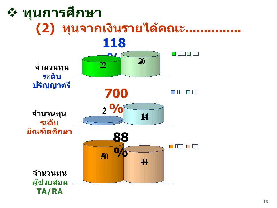 ทุนการศึกษา (2) ทุนจากเงินรายได้คณะ............... 118% 700% 88%