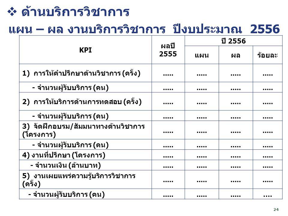 แผน – ผล งานบริการวิชาการ ปีงบประมาณ 2556