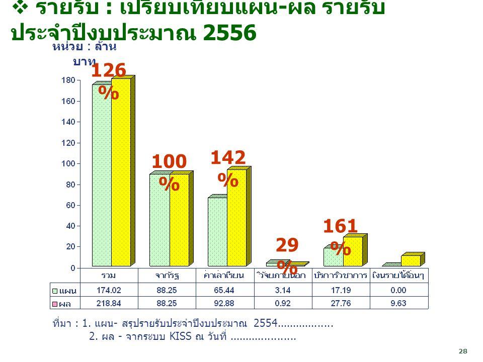 รายรับ : เปรียบเทียบแผน-ผล รายรับ ประจำปีงบประมาณ 2556