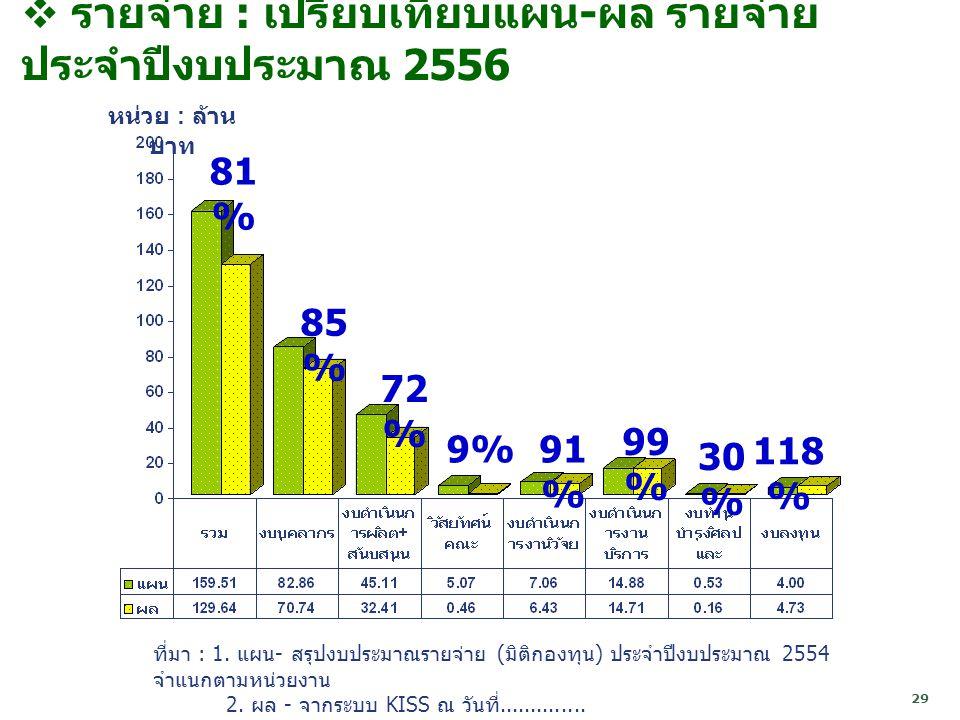 รายจ่าย : เปรียบเทียบแผน-ผล รายจ่าย ประจำปีงบประมาณ 2556