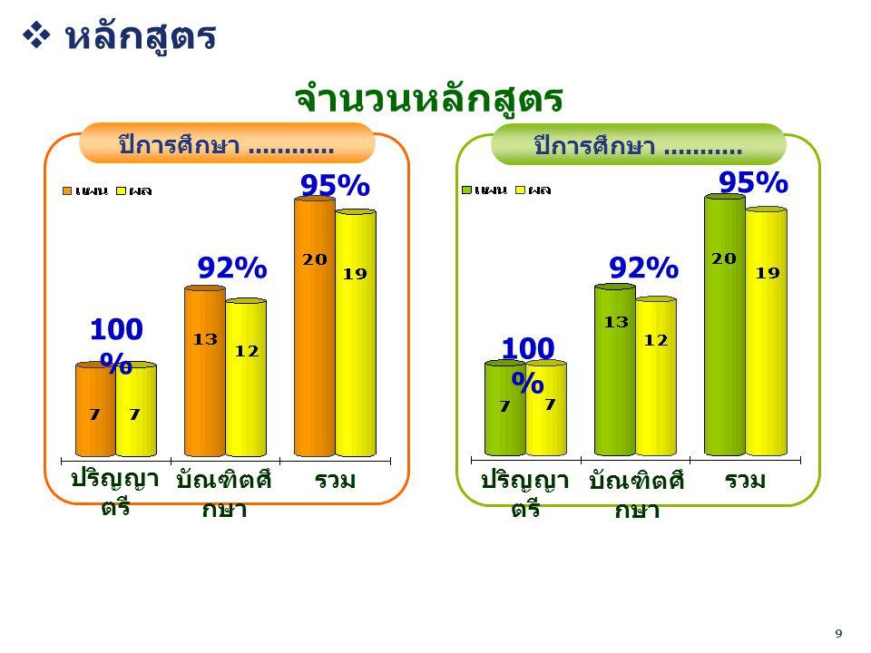 หลักสูตร จำนวนหลักสูตร 95% 95% 92% 92% 100% 100%
