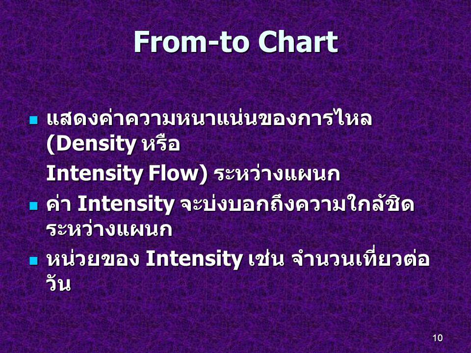 From-to Chart แสดงค่าความหนาแน่นของการไหล (Density หรือ