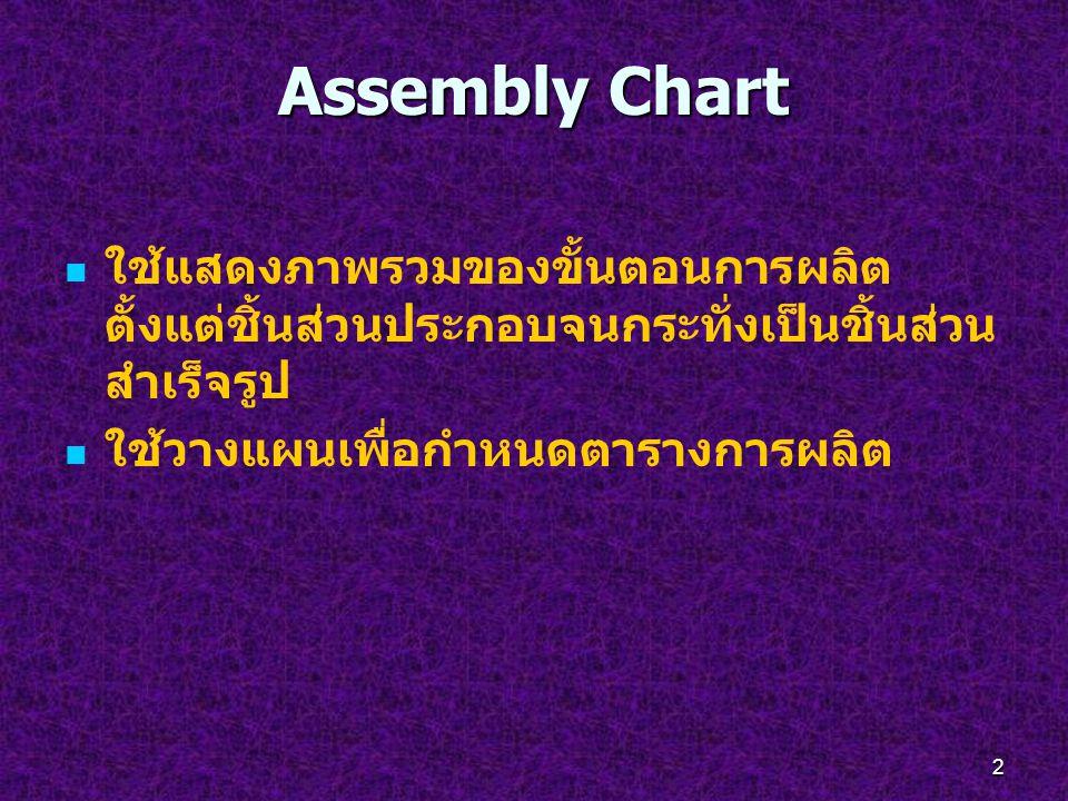 Assembly Chart ใช้แสดงภาพรวมของขั้นตอนการผลิตตั้งแต่ชิ้นส่วนประกอบจนกระทั่งเป็นชิ้นส่วนสำเร็จรูป.