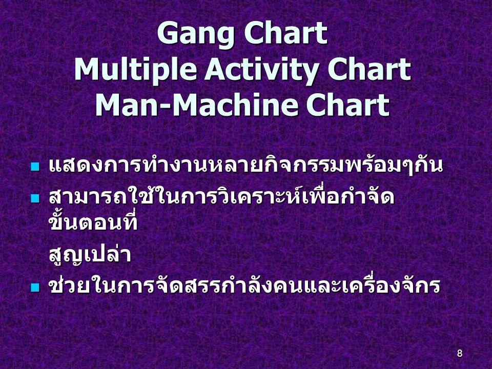 Gang Chart Multiple Activity Chart Man-Machine Chart