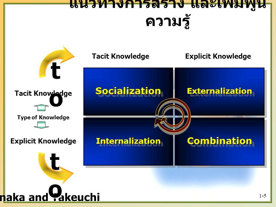 แนวทางการสร้าง และเพิ่มพูนความรู้