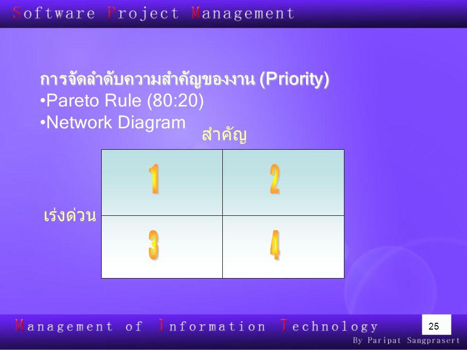 1 2 3 4 การจัดลำดับความสำคัญของงาน (Priority) Pareto Rule (80:20)