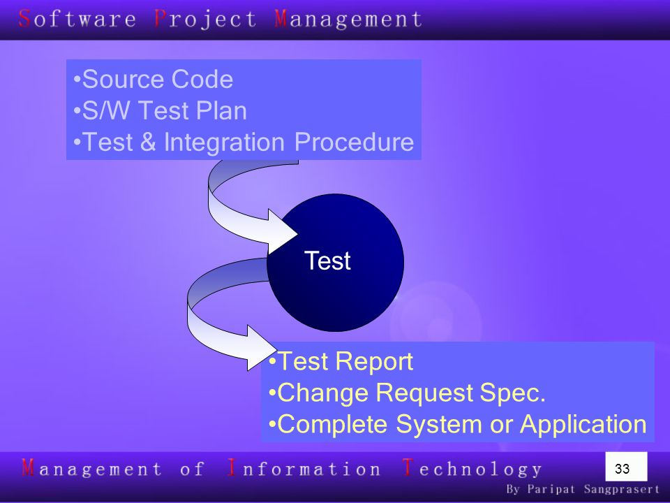 Source Code S/W Test Plan. Test & Integration Procedure. Test. Test Report. Change Request Spec.