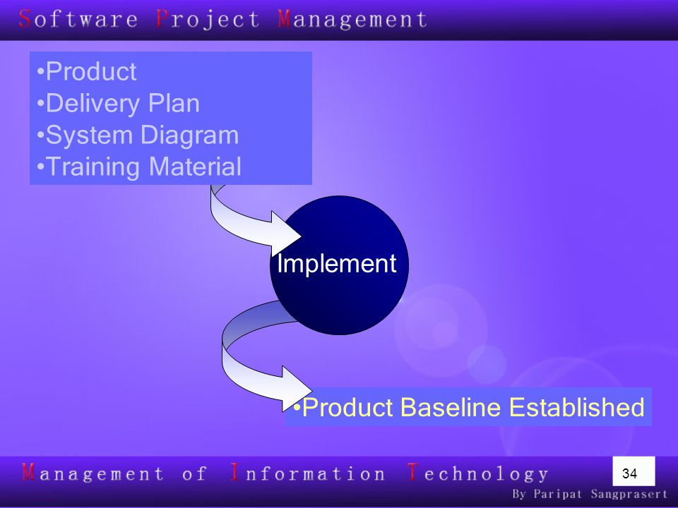Product Delivery Plan System Diagram Training Material Implement Product Baseline Established