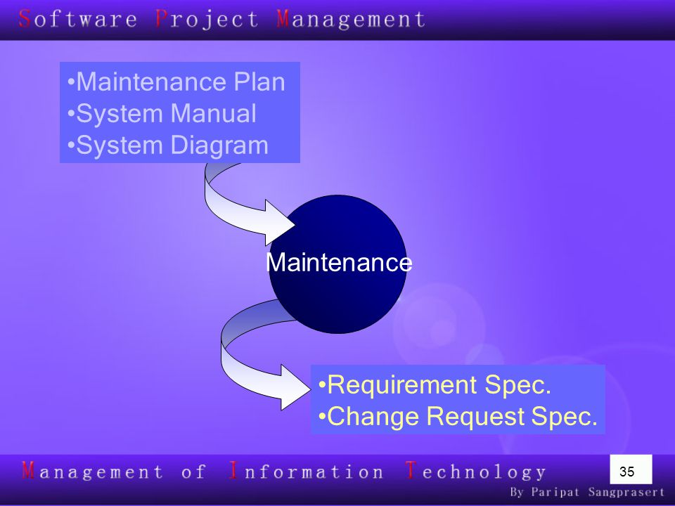 Maintenance Plan System Manual System Diagram Maintenance Requirement Spec. Change Request Spec.