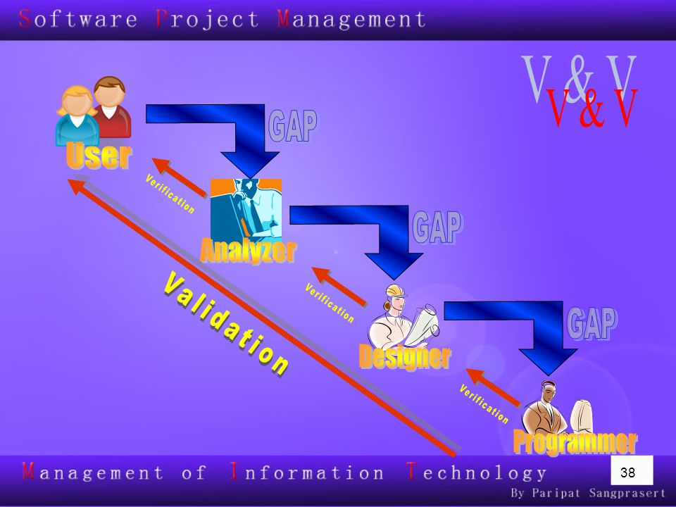 V & V GAP User GAP Analyzer Validation GAP Designer Programmer