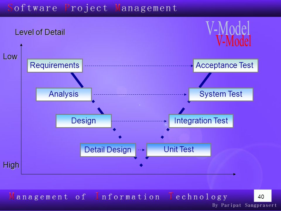 V-Model Level of Detail Low Requirements Acceptance Test Analysis