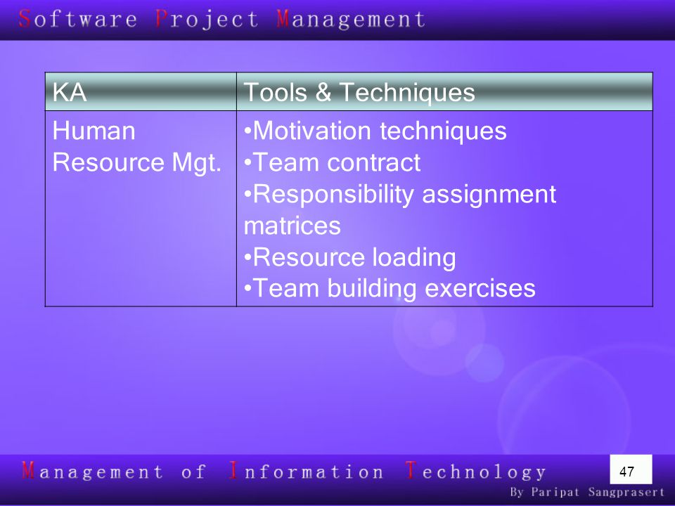 KA Tools & Techniques. Human Resource Mgt. Motivation techniques. Team contract. Responsibility assignment matrices.