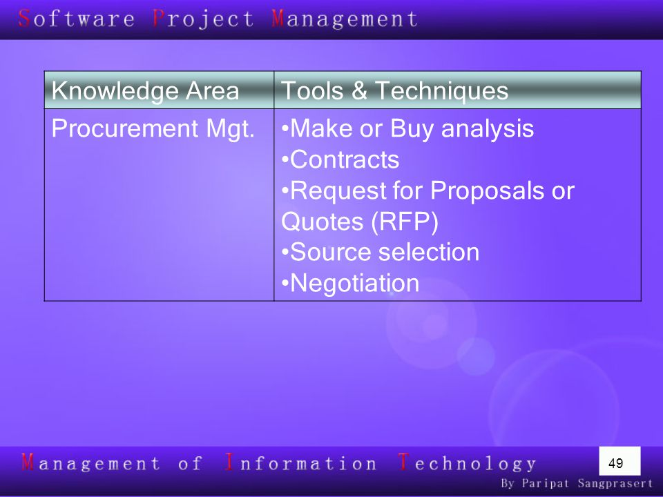 Knowledge Area Tools & Techniques. Procurement Mgt. Make or Buy analysis. Contracts. Request for Proposals or Quotes (RFP)