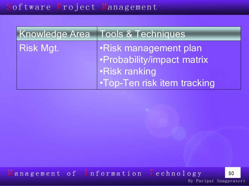 Knowledge Area Tools & Techniques. Risk Mgt. Risk management plan. Probability/impact matrix. Risk ranking.