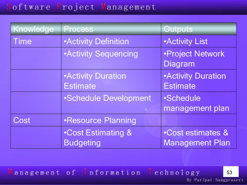Project Network Diagram Activity Duration Estimate