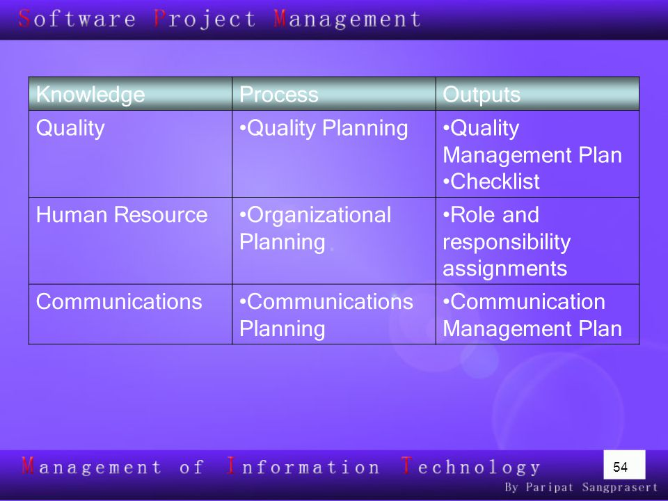 Knowledge Process. Outputs. Quality. Quality Planning. Quality Management Plan. Checklist. Human Resource.