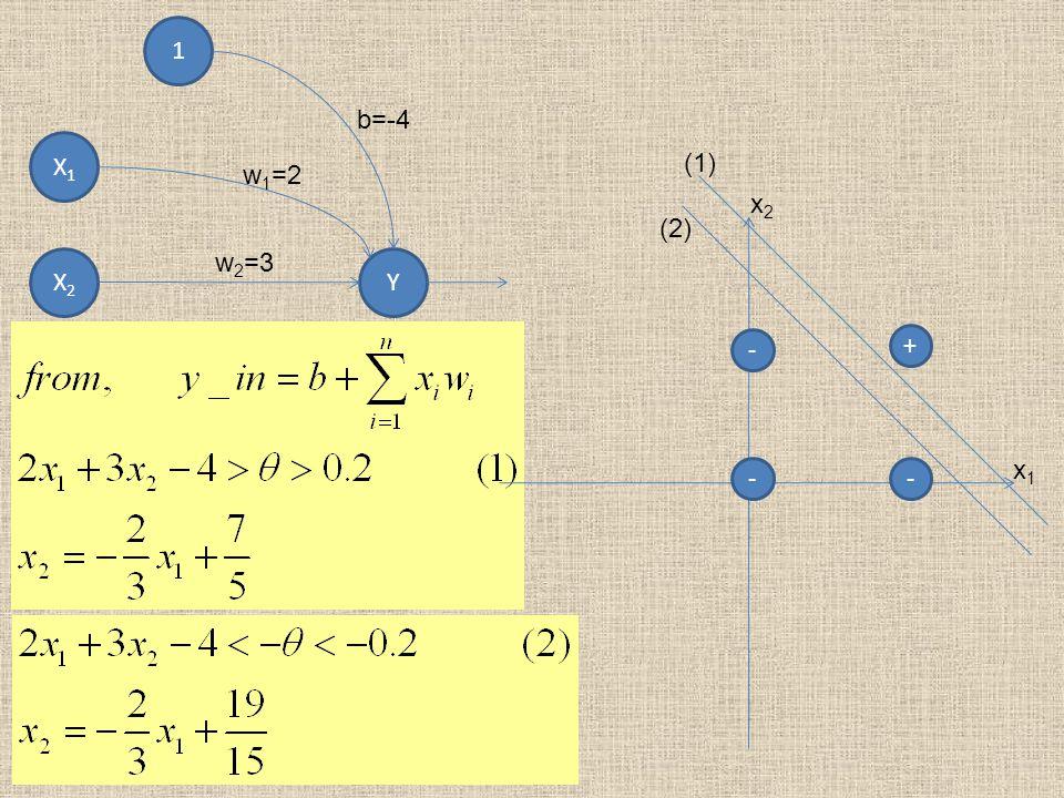 1 X1 X2 Y b=-4 w1=2 w2=3 + - x2 x1 (1) (2)