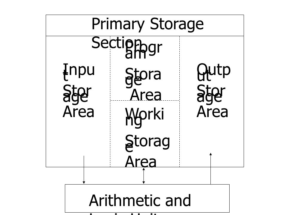 Primary Storage Section