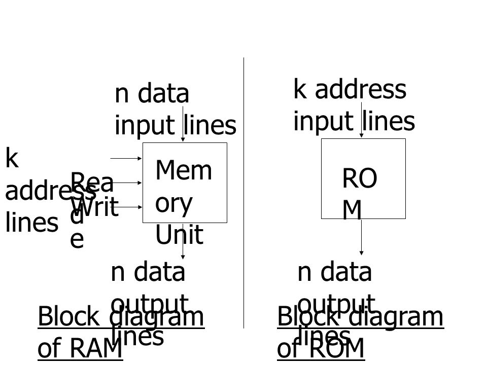 k address input lines n data input lines. k address lines. Memory Unit. ROM. Read. Write. n data output lines.