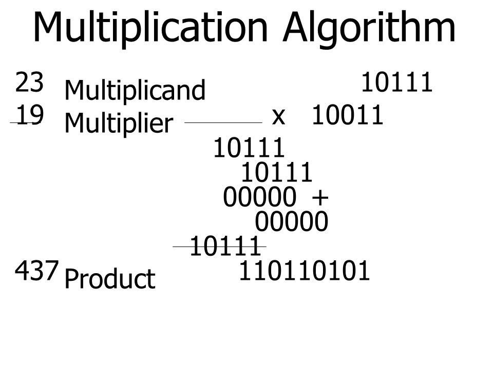 Multiplication Algorithm