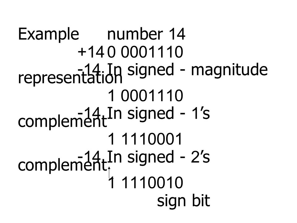 Example number 14 +14 0 0001110. -14 In signed - magnitude representation. 1 0001110. -14 In signed - 1's complement.