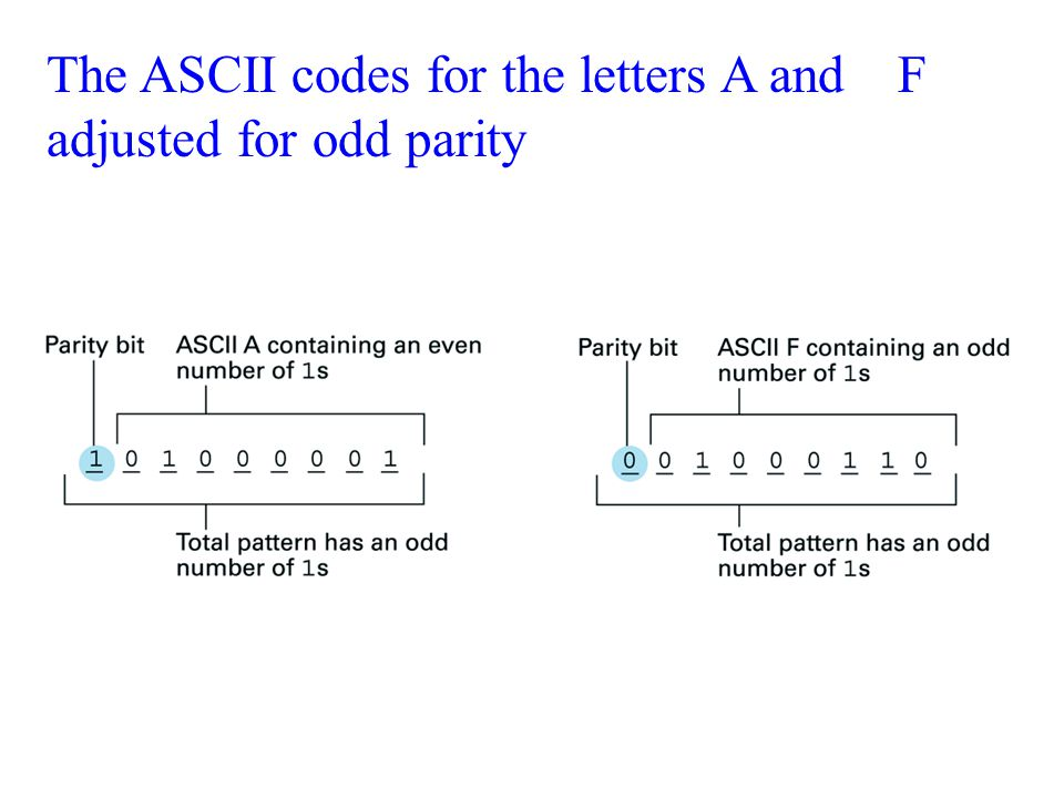 The ASCII codes for the letters A and F adjusted for odd parity