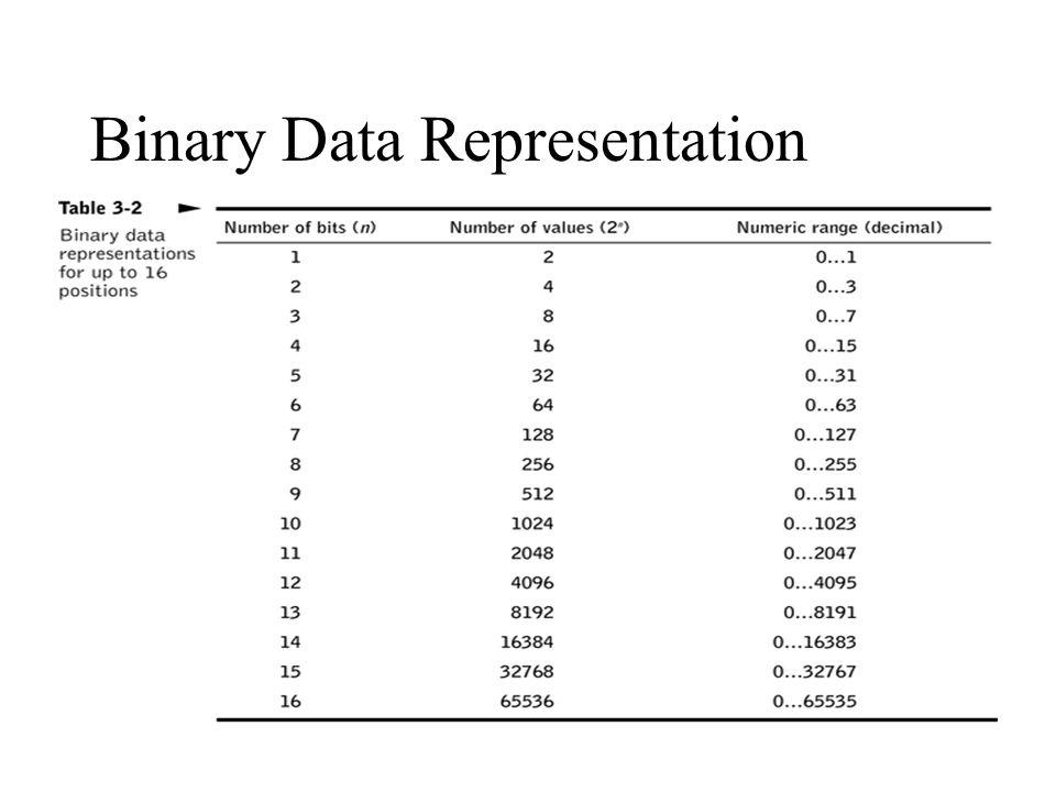 Binary Data Representation