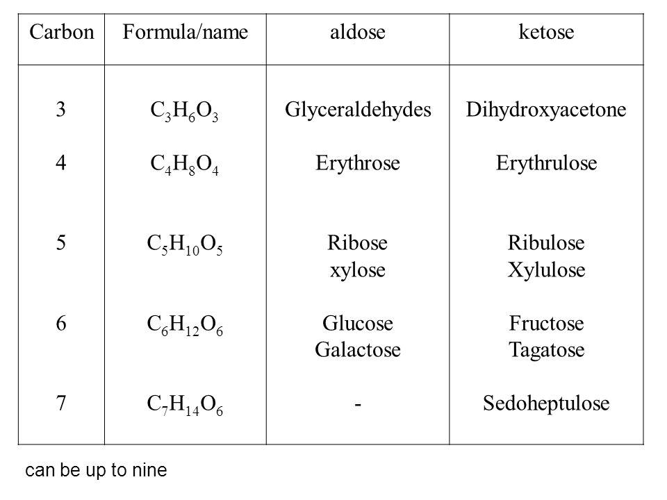 Carbon Formula/name aldose ketose 3 4 5 6 7 C3H6O3 C4H8O4 C5H10O5
