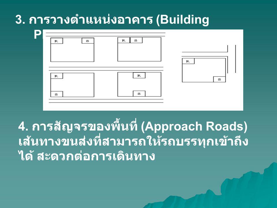 3. การวางตำแหน่งอาคาร (Building Placement)