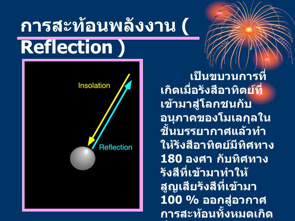 การสะท้อนพลังงาน ( Reflection )