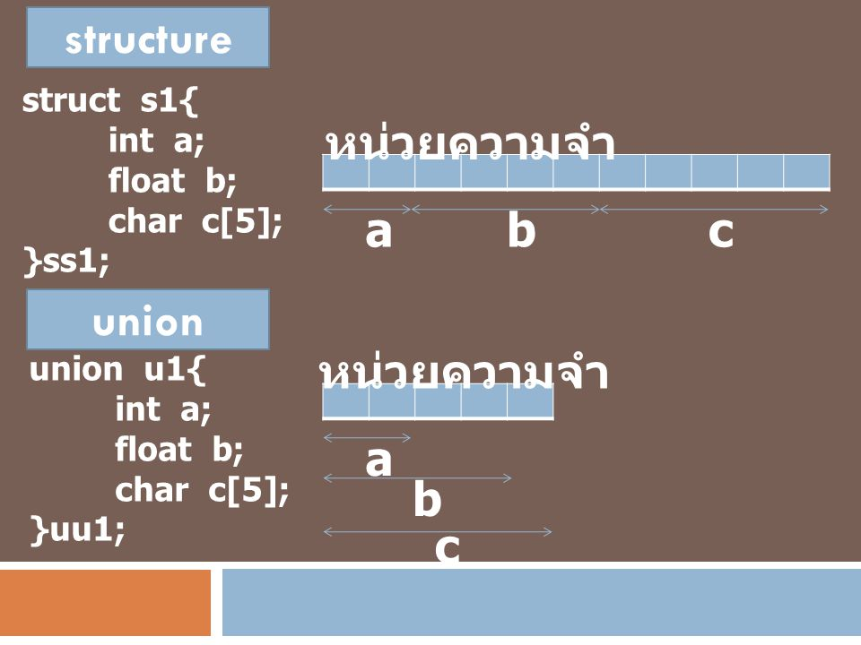 structure หน่วยความจำ a b c union หน่วยความจำ a b c struct s1{ int a;