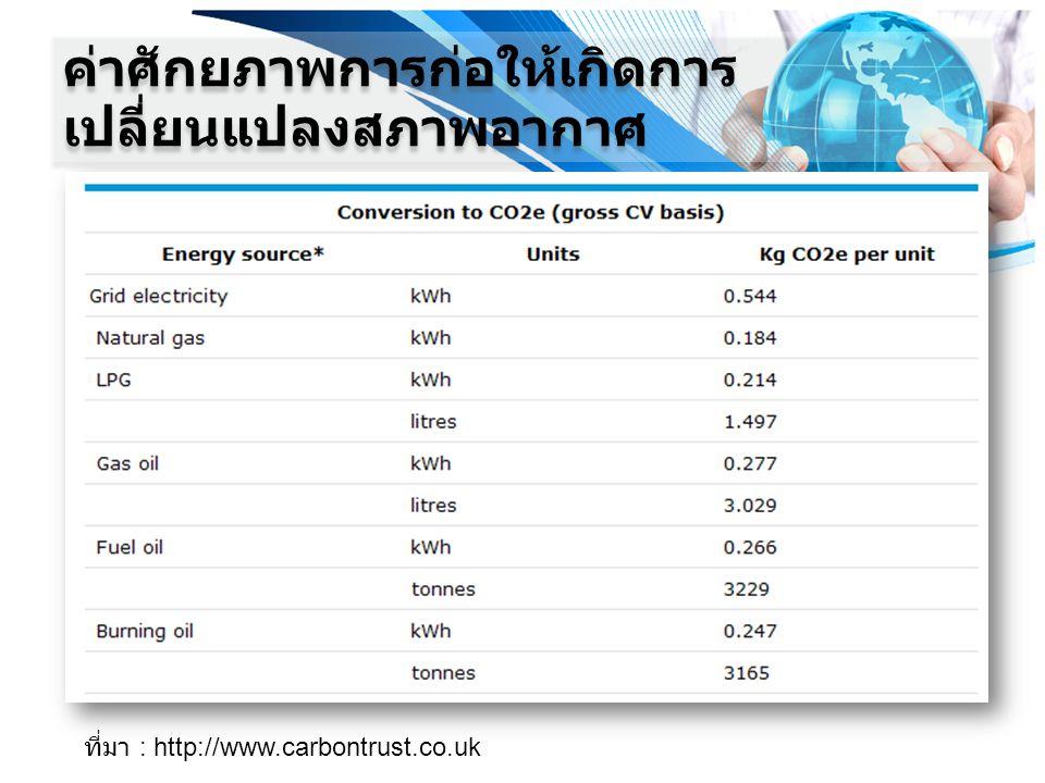 ค่าศักยภาพการก่อให้เกิดการเปลี่ยนแปลงสภาพอากาศ