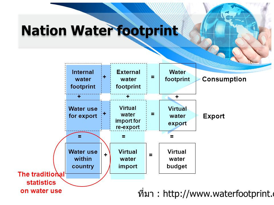 External water footprint Virtual water import for re-export