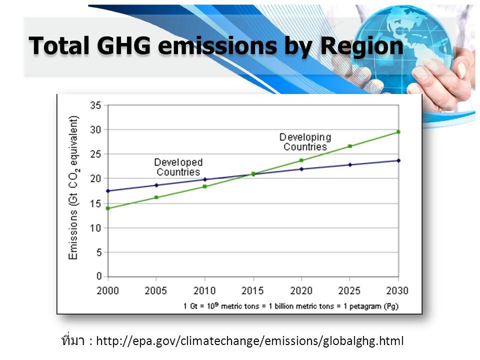 Total GHG emissions by Region