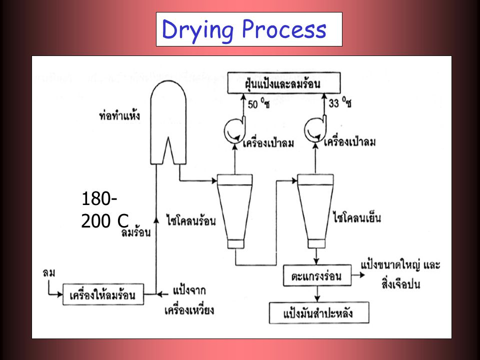 Drying Process 180-200 C