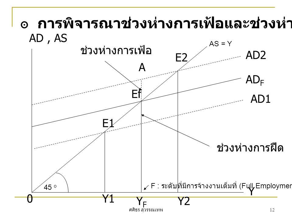 การพิจารณาช่วงห่างการเฟ้อและช่วงห่างการฝืดจากกราฟ