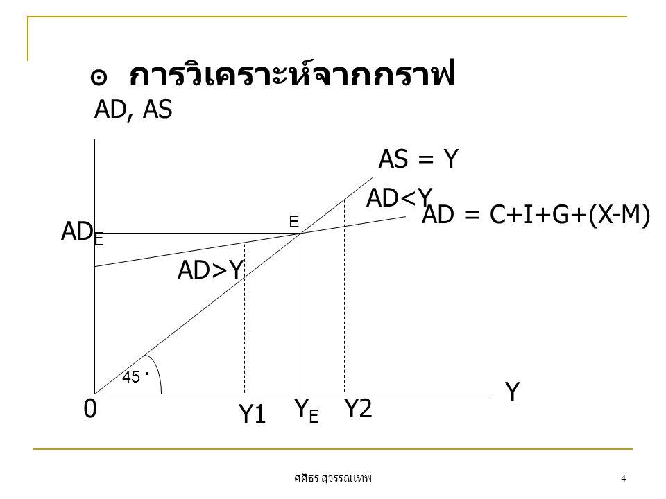 การวิเคราะห์จากกราฟ AD, AS AS = Y AD<Y AD = C+I+G+(X-M) ADE AD>Y