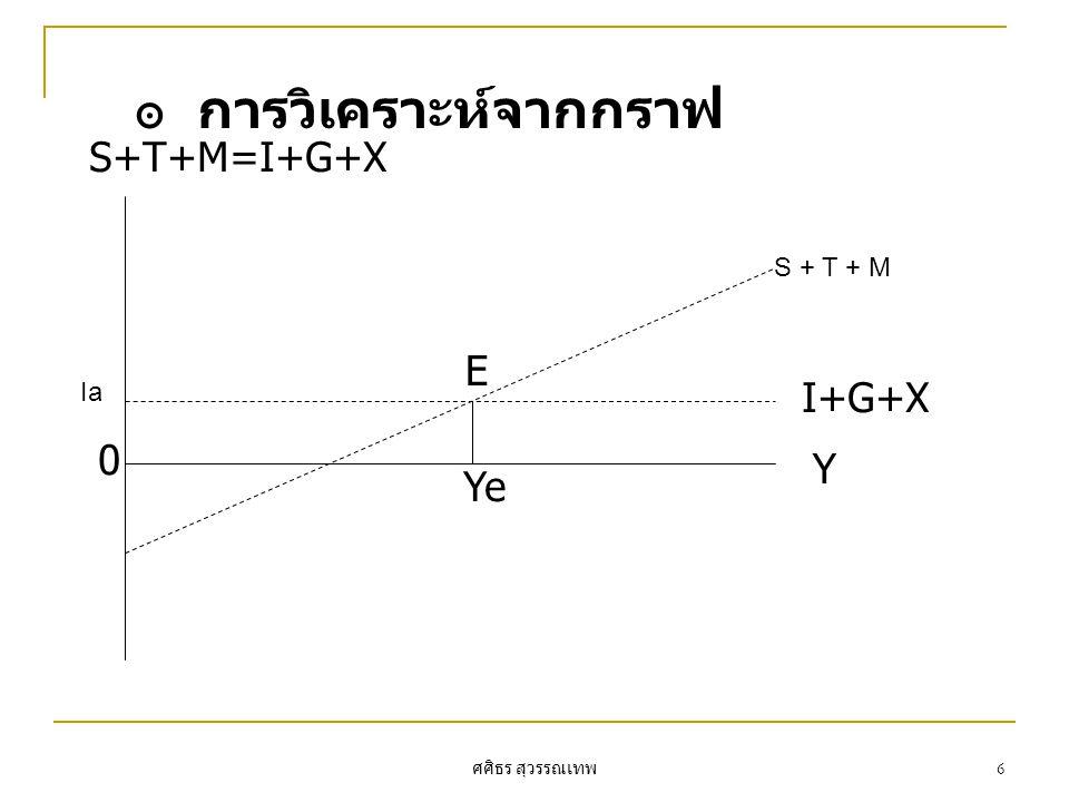 การวิเคราะห์จากกราฟ S+T+M=I+G+X E I+G+X Y Ye S + T + M Ia