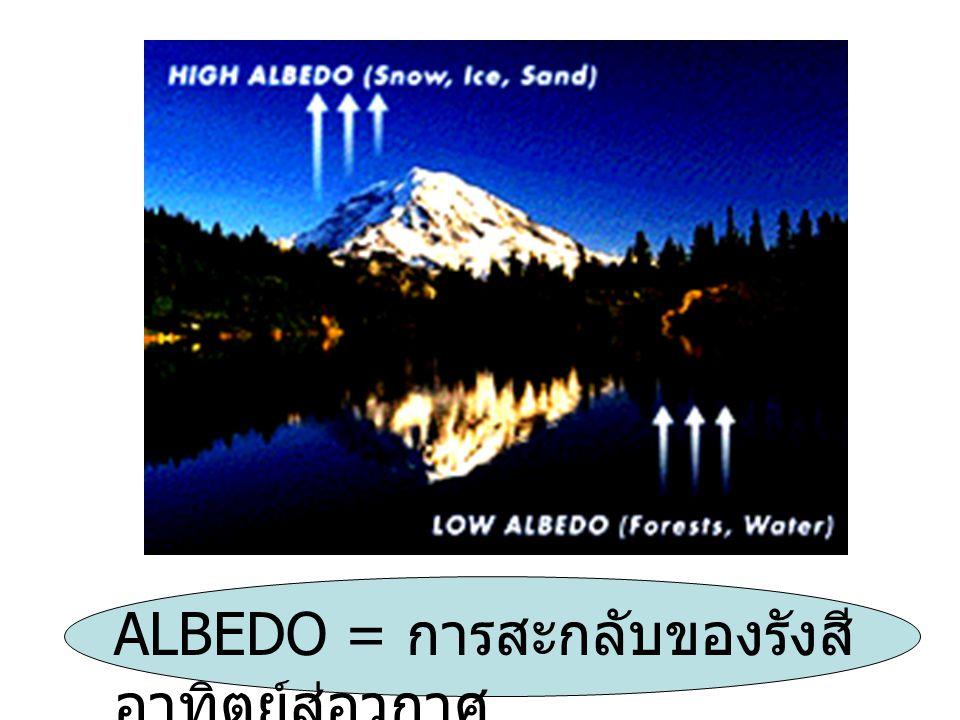 ALBEDO = การสะกลับของรังสีอาทิตย์สู่อวกาศ