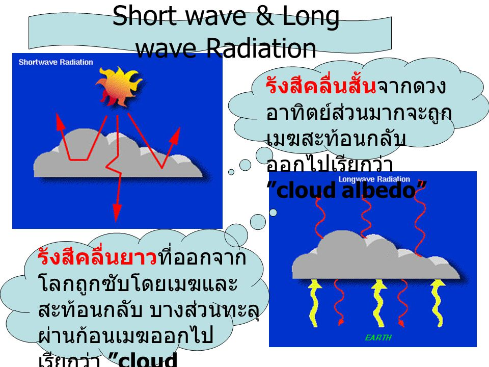 Short wave & Long wave Radiation