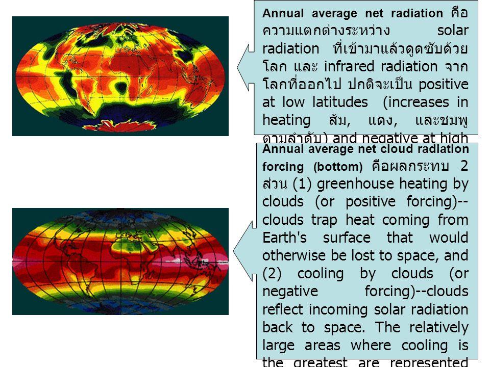 Annual average net radiation คือความแตกต่างระหว่าง solar radiation ที่เข้ามาแล้วดูดซับด้วยโลก และ infrared radiation จากโลกที่ออกไป ปกติจะเป็น positive at low latitudes (increases in heating ส้ม, แดง, และชมพู ตามลำดับ) and negative at high latitudes (increases in cooling เขียว และน้ำเงิน ตามลำดับ)