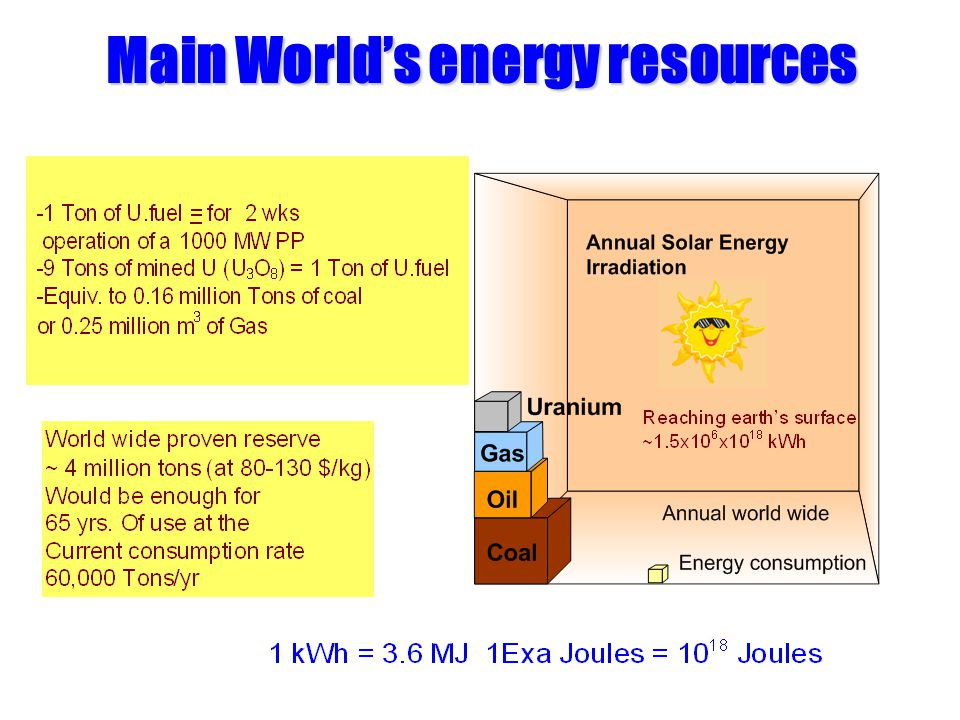 Main World's energy resources