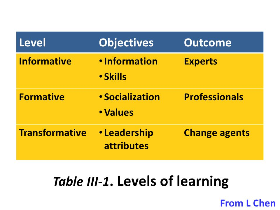 Table III-1. Levels of learning