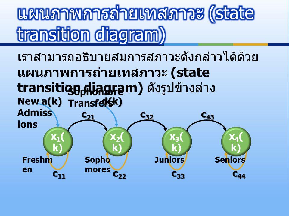 แผนภาพการถ่ายเทสภาวะ (state transition diagram)