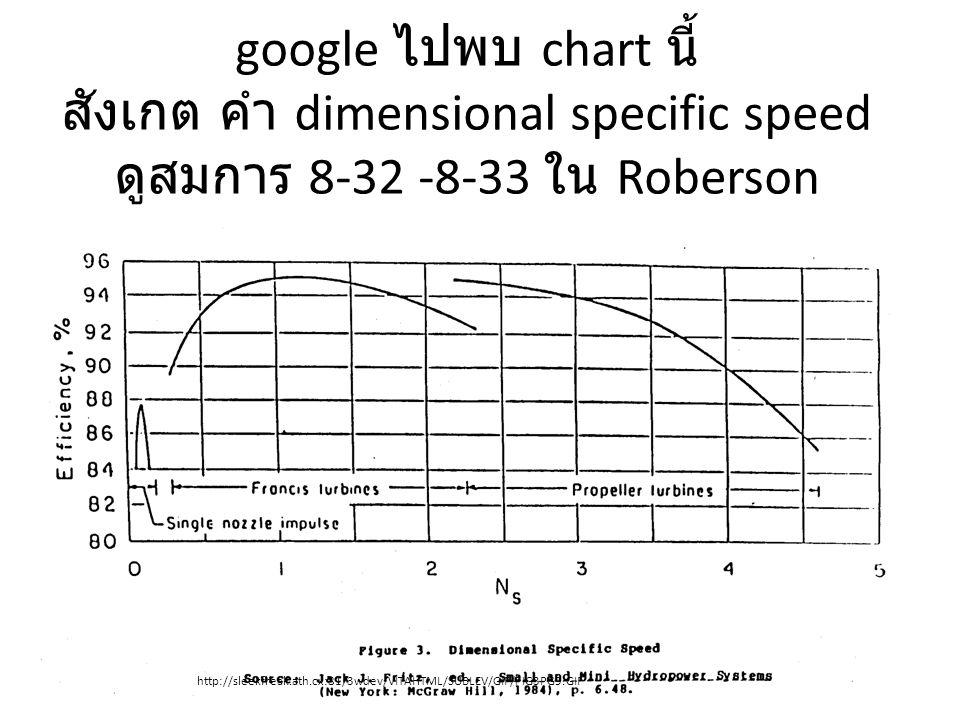 google ไปพบ chart นี้ สังเกต คำ dimensional specific speed ดูสมการ 8-32 -8-33 ใน Roberson