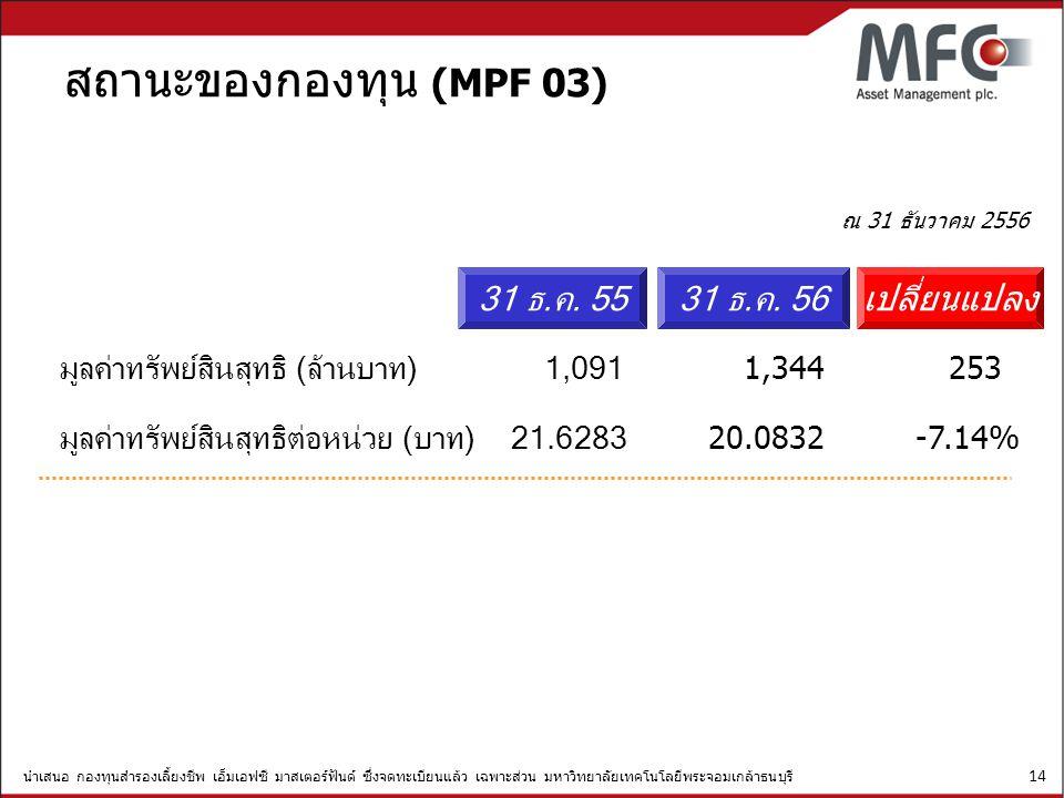 สถานะของกองทุน (MPF 03) 31 ธ.ค. 55 31 ธ.ค. 56 เปลี่ยนแปลง