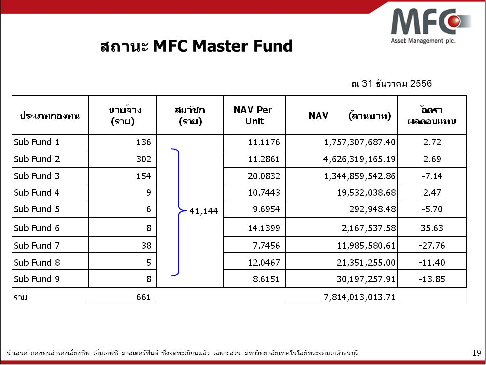 สถานะ MFC Master Fund ณ 31 ธันวาคม 2556