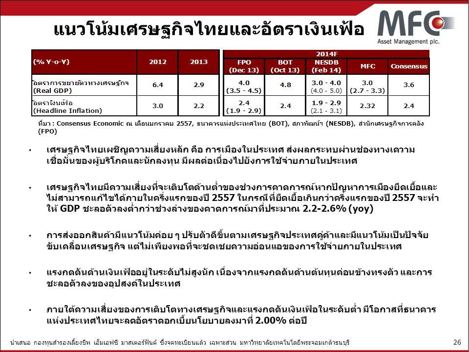 แนวโน้มเศรษฐกิจไทยและอัตราเงินเฟ้อ